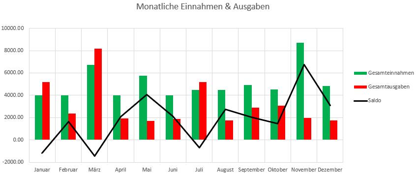 Monatliche Einnahmen & Ausgaben